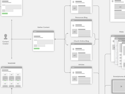 Content Pipeline lifechurch web design ux user flow research planning sketch flow experience