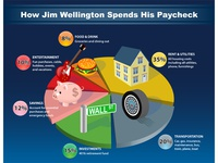 How Jim Wellington Spends His Paycheck