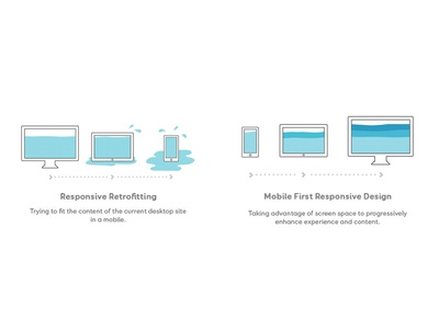 Responsive Retrofitting VS Mobile First