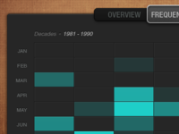 Piano Chart