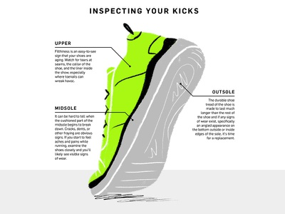Inspecting your Kicks sketchy drawing running shoe shoes diagram illustration