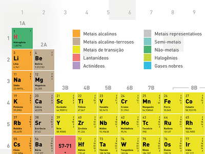 Tabela Periódica dos Elemento Químicos