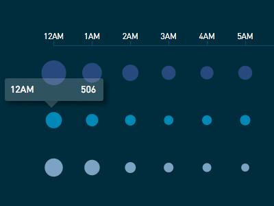Referral data per hour