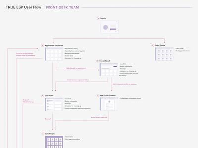True ESP Userflow : Front-Desk Team study case wireframe diagram flow mapping architecture information sitemap user flow