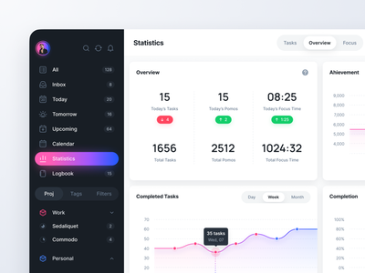 Task Manager: Statistics charts project app web macos desktop graphs stats ui dashboard figma list todo manager task sidebar