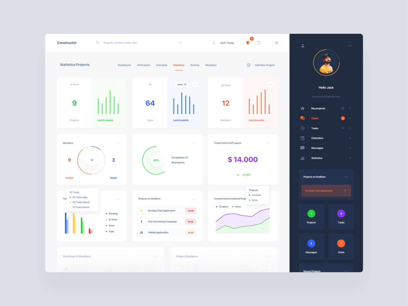 Projects Dashboards