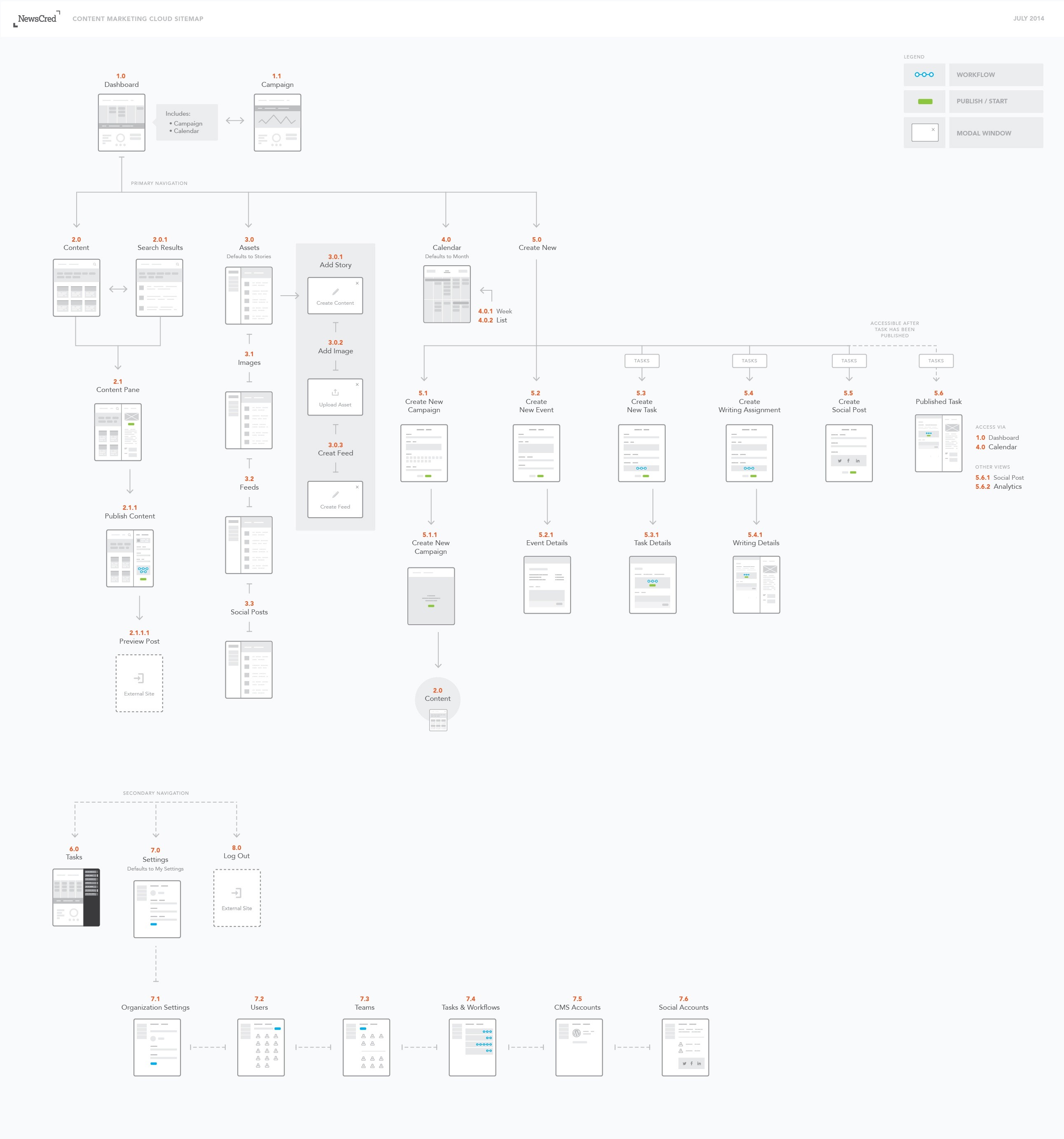 Examples Of Sitemaps For Websites: Origin_Sitemap_Ed_3.jpg By Ed Moss