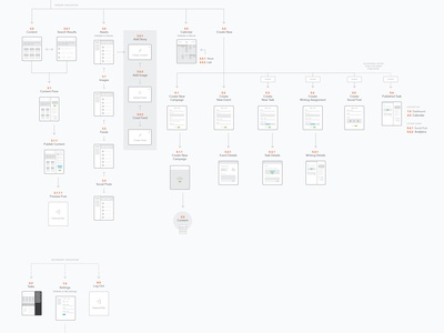 Sitemap sitemap user flow site map ux information architecture ia user experience product diagram
