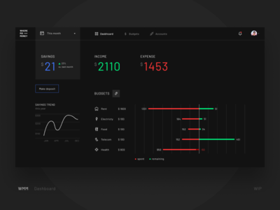 WMM Dashboard