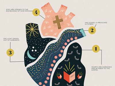 Illumination of the Heart cross ministry sermon art sermon series heart theology infographic church bible illustration