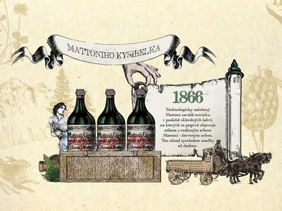 History of Mattoni history retro vector soda mattoni