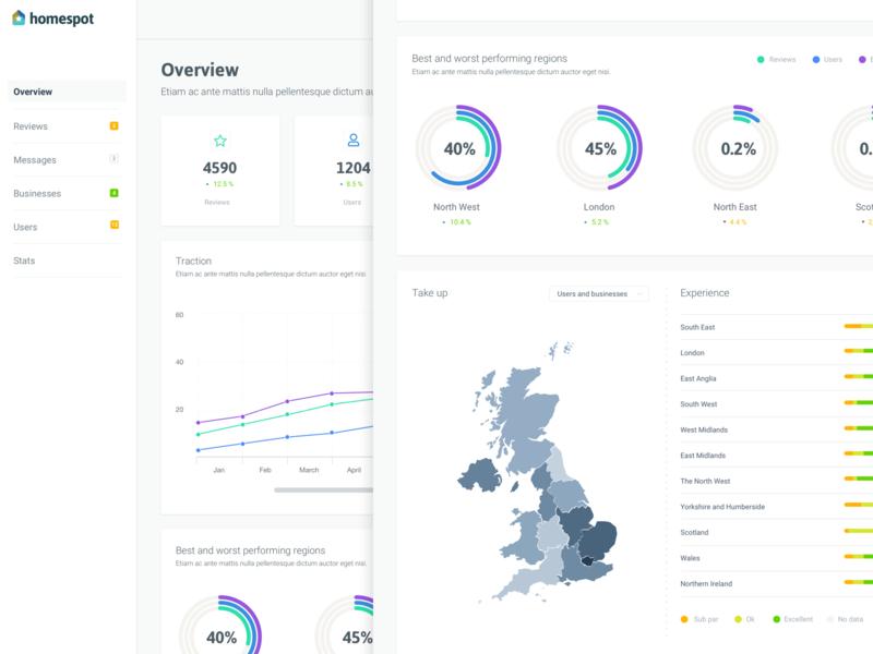Homespot Dashboard ux ui website dashboard design