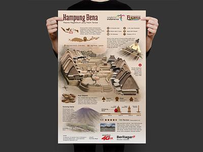 Infographic of Bena Village infographic illustration