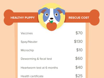 Healthy Puppy Rescue Cost