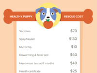 Healthy Puppy Rescue Cost