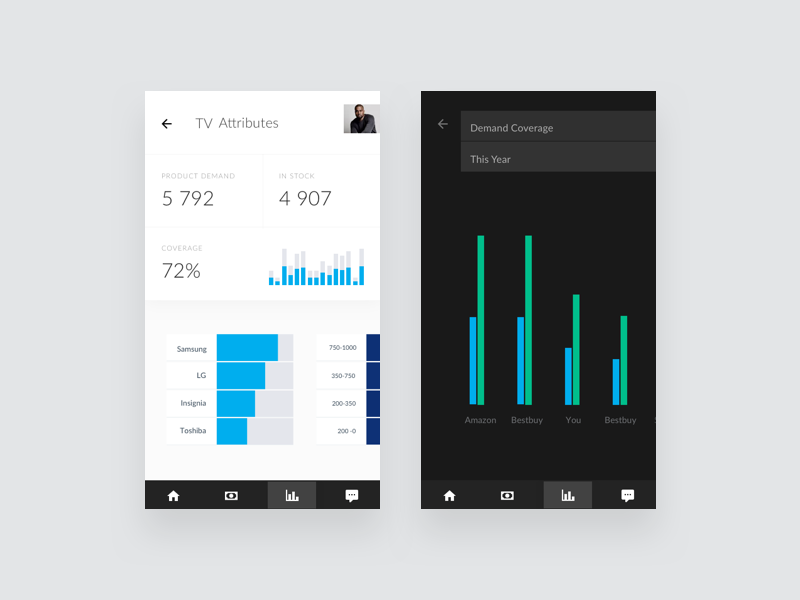 Square – Mobile Analysis app charts commerce dashboard ecommerce line chart product shop statistics stats ui web