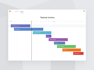 Talebook – Timeline calendar clean orange light white colorful drag ux ui web timeline