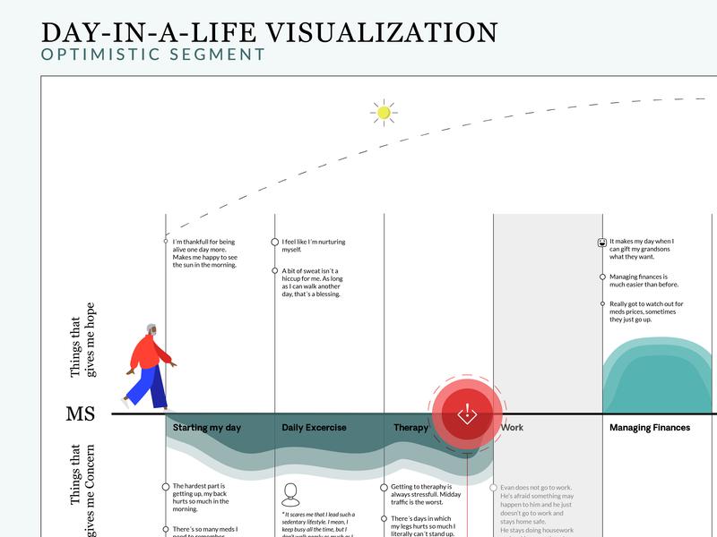 Customer Journey typography vector design illustration interaction ux design customer journey map customer experience customer journey