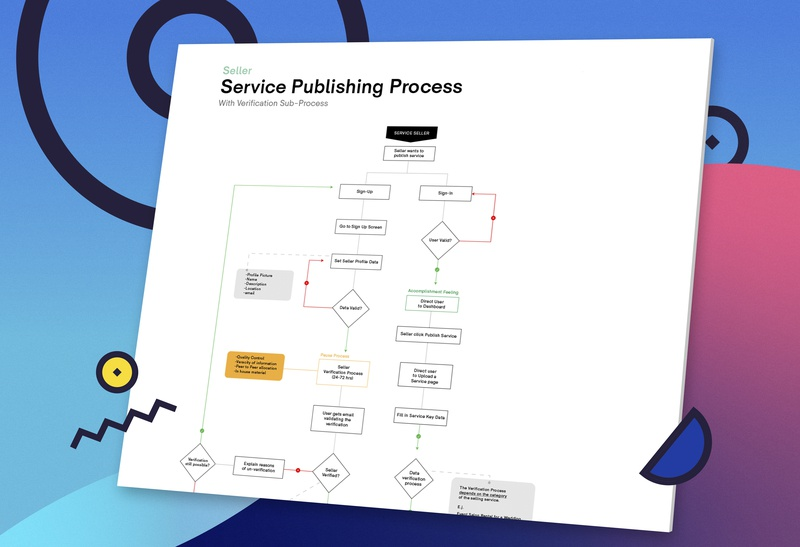 Service Publishing Flow Chart 📈 online shopping ecommerce web design website interaction taskflow ux ux design service design flowmap map flowchart flow