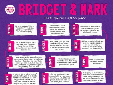 """Bridget Jones's Diary"" Love Story Flowchart"