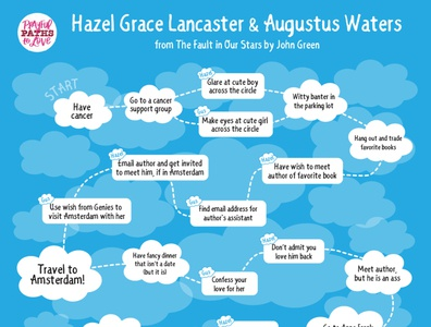 """""""The Fault in Our Stars"""" Flowchart"""