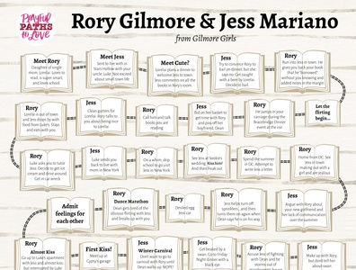 Rory Gilmore & Jess Mariano Flowchart