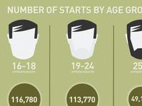 SFR Apprenticechips infographic