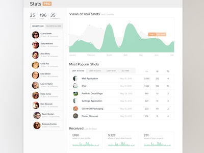 """Dashboard """"Stats"""" profile dashboard statistics analytics ui ux graph chart clean simple stats tabs sidebar dribbble numbers"""