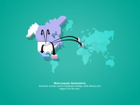 Infographic Destinations by Gender