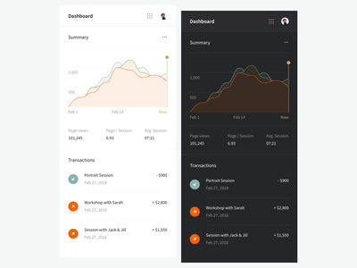 Rushmore — Dashboard activity transactions budget graph charts application ios app confident dashboard contemporary e-commerce minimalism interface ux ui clean dark mode mobile fonts typography