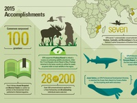 World Wildlife Foundation Annual Report