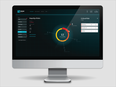 Cyber security dashboard pie monitoring trend dashboard kpi