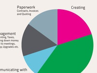 Pie Chart Slide for Graduating illustrators