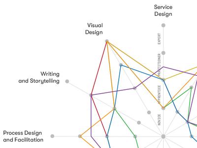 Innovation Designer Capability Map product design diagram map innovation designer typography data visualization