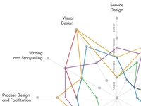 Innovation Designer Capability Map