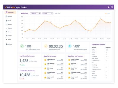 Time Tracking Tool - Dashboard app flat dashboard application ux web design ui