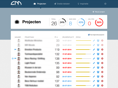 Projects progress dashboard dashboard projects task todo