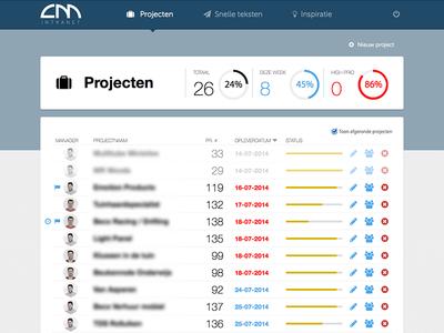 Projects progress dashboard