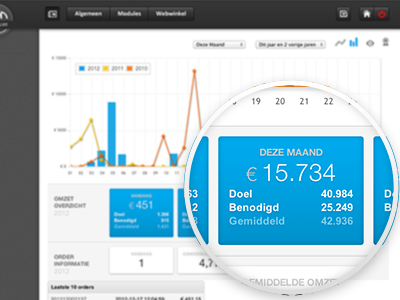 Dashboard with targets