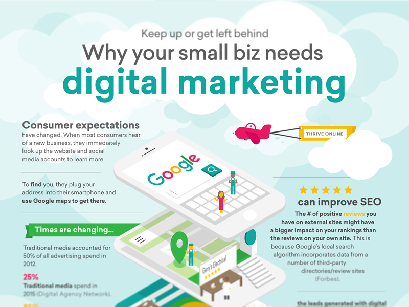 Digital Marketing Infographic by Lisa Macklem on Dribbble