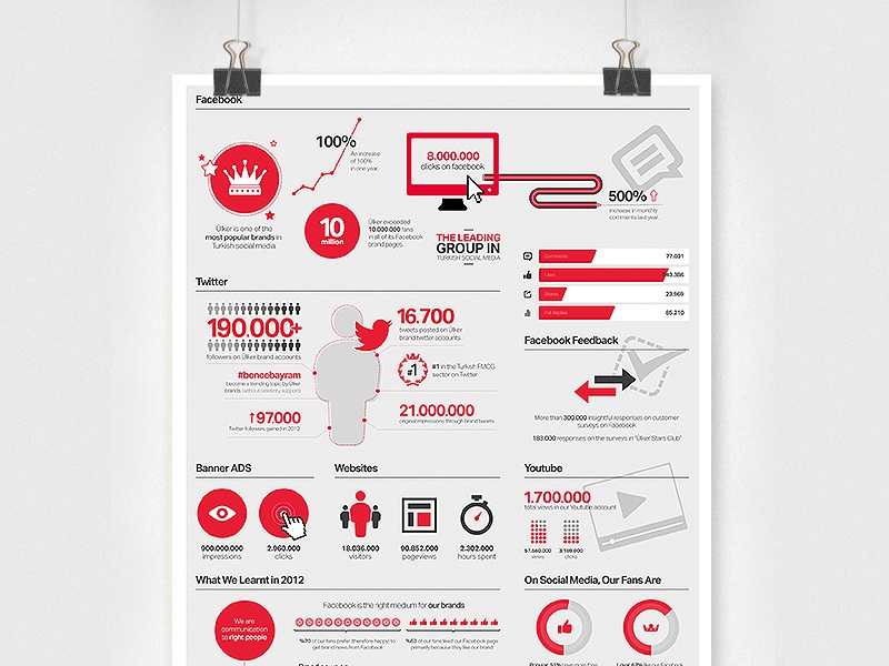 Ulker Digital Report Infographic infographic digital report user interface icon grey red white clean