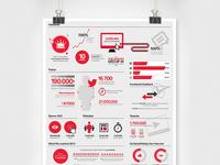 Ulker Digital Report Infographic