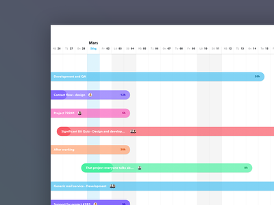 Projects Timeline Concept