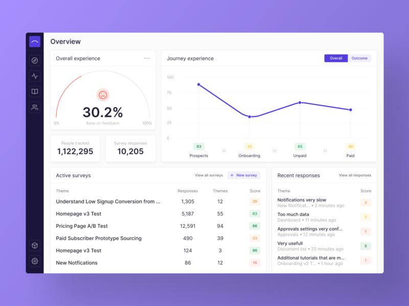 Dashboard line chart rating chart data visualization visualization data viz dataviz dashboard design dashboard app dashboard ui data table interface ui product web dashboard