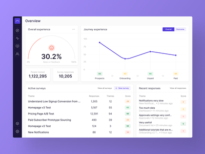 Dashboard line chart rating chart data visualization visualization data viz dataviz dashboard design dashboard app dashboard ui data table interface ui product web dashboard