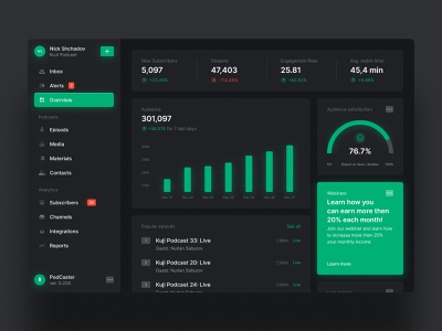 Podcast Dashboard 🌃🌝 podcast overview podcasting podcast analytics podcast ui dark web web app dashboard ui dashboard app dark dashboard dark theme dark app dark ui dark mode analytics chart analytics dashboard analytics app analytics podcast dashboard podcast app