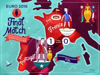 :::Euro2016 Final Match:::