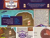 Clash of Ecosystems infographic