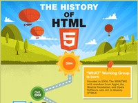 History of HTML5 infographic