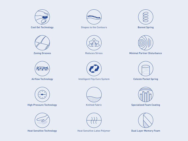 Moltyfoam Product Feature Icons moltyfoam mattress iconography